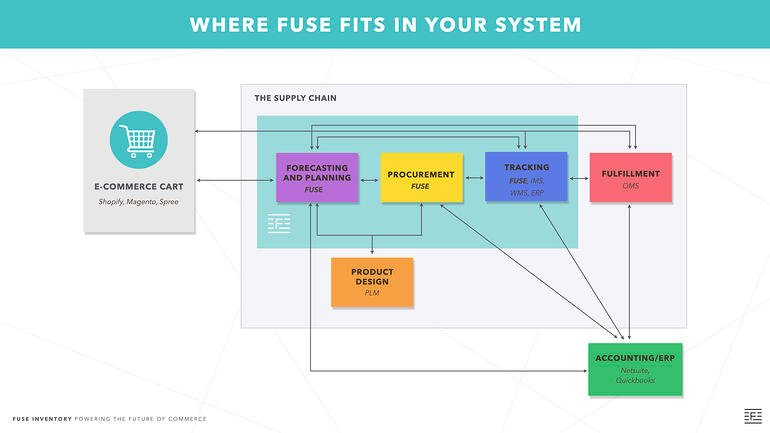 2020 Fuse in Ecosystem
